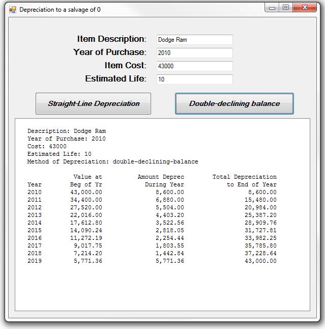 straight line depreciation with salvage value